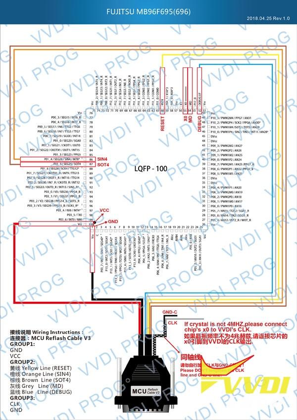 FUJITSU-MB96F695(696)